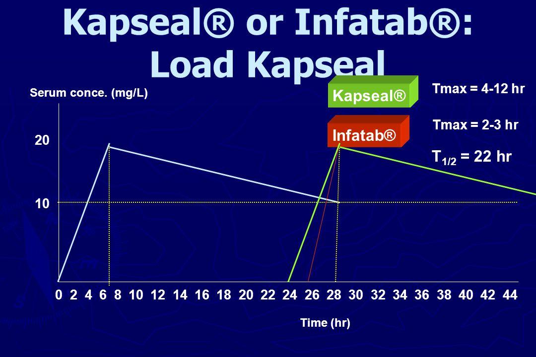 Kapseal® or Infatab®: Load Kapseal 20 10 0 2 4 6 8 10 12 14 16 18 20 22 24 26 28 30 32 34 36 38 40 42 44 Infatab® Kapseal® Tmax = 4-12 hr Tmax = 2-3 h