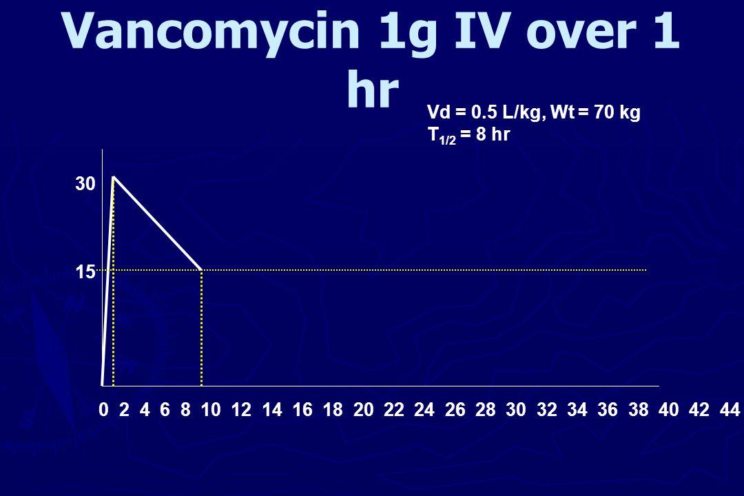 Vancomycin 1g IV over 1 hr 30 15 0 2 4 6 8 10 12 14 16 18 20 22 24 26 28 30 32 34 36 38 40 42 44 Vd = 0.5 L/kg, Wt = 70 kg T 1/2 = 8 hr