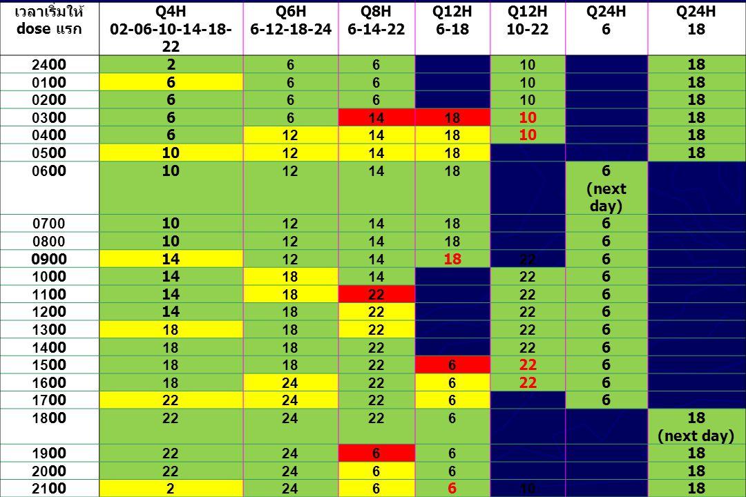 เวลาเริ่มให้ dose แรก Q4H 02-06-10-14-18- 22 Q6H 6-12-18-24 Q8H 6-14-22 Q12H 6-18 Q12H 10-22 Q24H 6 Q24H 18 24002661018 01006661018 02006661018 030066