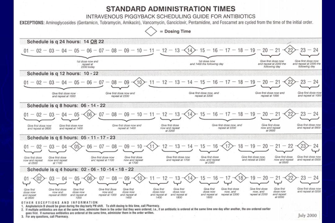 กรณีศึกษา ► นายมานิตอายุ 65 ปี หนัก 70 kg สูง 175 cm เข้าโรงพยาบาลด้วยอาการไข้ ไอ หอบ แพทย์สงสัย community- acquired pneumonia จึงให้ ampicillin 1 gm IV q 6 hr + gentamicin 350 mg IV infusion over 1 hr once daily STAT เวลาตี 3 ของวันที่ 16 มีนาคม 2550 ► ผู้ป่วยมี SCr 0.7 mg/dL, ไม่มีประวัติ แพ้ยาใดๆ ► ท่านคิดว่าจะให้ยานี้อีกครั้งในวันและ เวลาใด ( รพ.