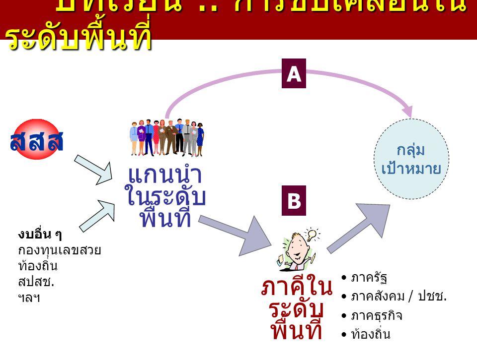 บทเรียน.. การขับเคลื่อนใน ระดับพื้นที่ บทเรียน.. การขับเคลื่อนใน ระดับพื้นที่ กลุ่ม เป้าหมาย แกนนำ ในระดับ พื้นที่ สสส ภาคีใน ระดับ พื้นที่ A B ภาครัฐ