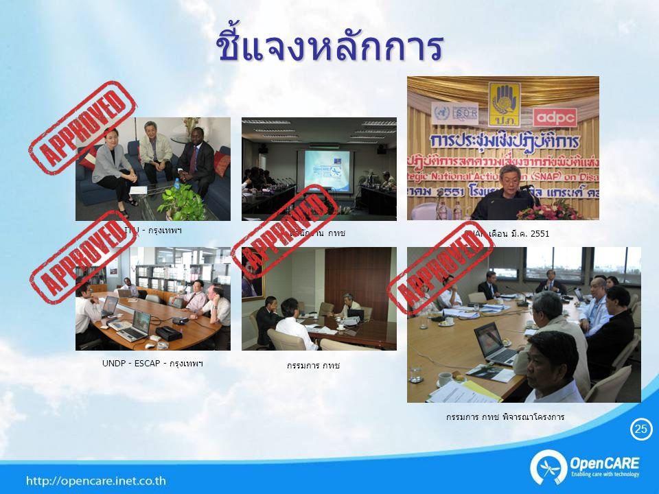 ชี้แจงหลักการ กรรมการ กทช SNAP เดือน มี.ค. 2551 สำนักงาน กทช กรรมการ กทช พิจารณาโครงการ UNDP - ESCAP - กรุงเทพฯ ITU - กรุงเทพฯ 25