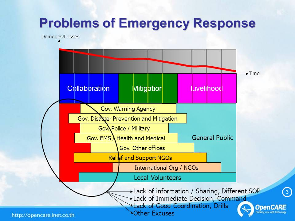 General Public Problems of Emergency Response Lack of information / Sharing, Different SOP Lack of Immediate Decision, Command Lack of Good Coordination, Drills Other Excuses 3 Damages/Losses Time LivelihoodMitigationCollaboration Gov.