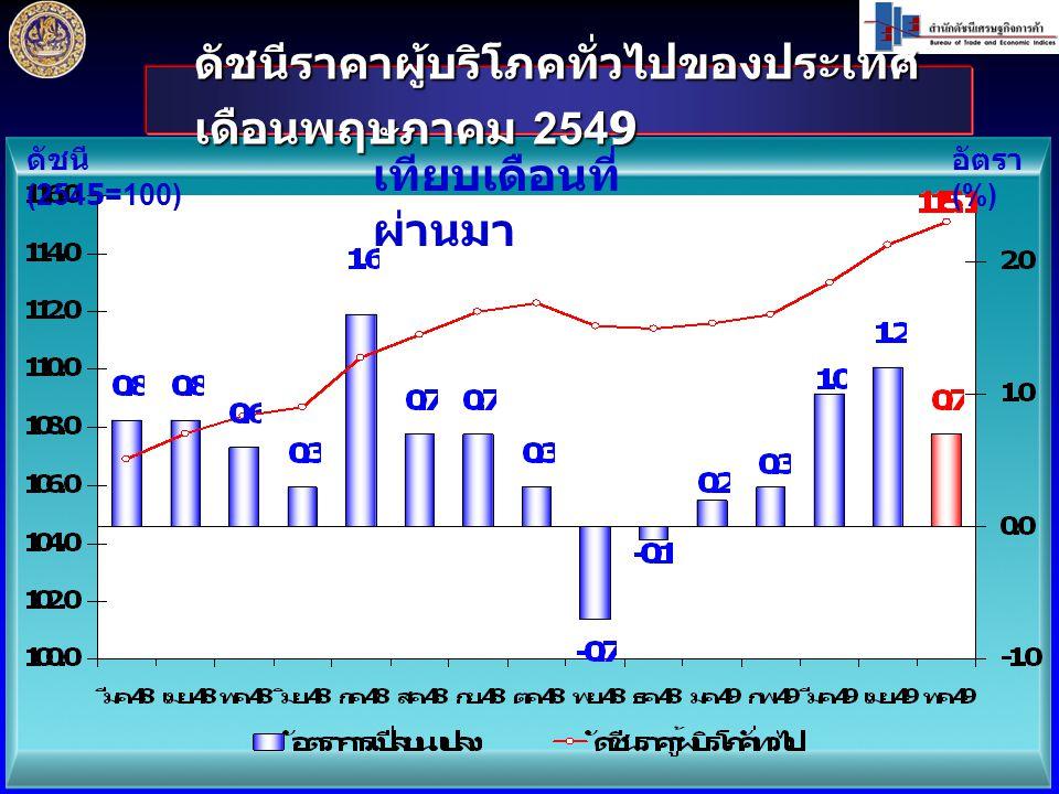 ดัชนีราคาผู้บริโภคทั่วไปของประเทศ เดือนพฤษภาคม 2549 ดัชนี (2545=100) อัตรา (%) เทียบเดือนที่ ผ่านมา