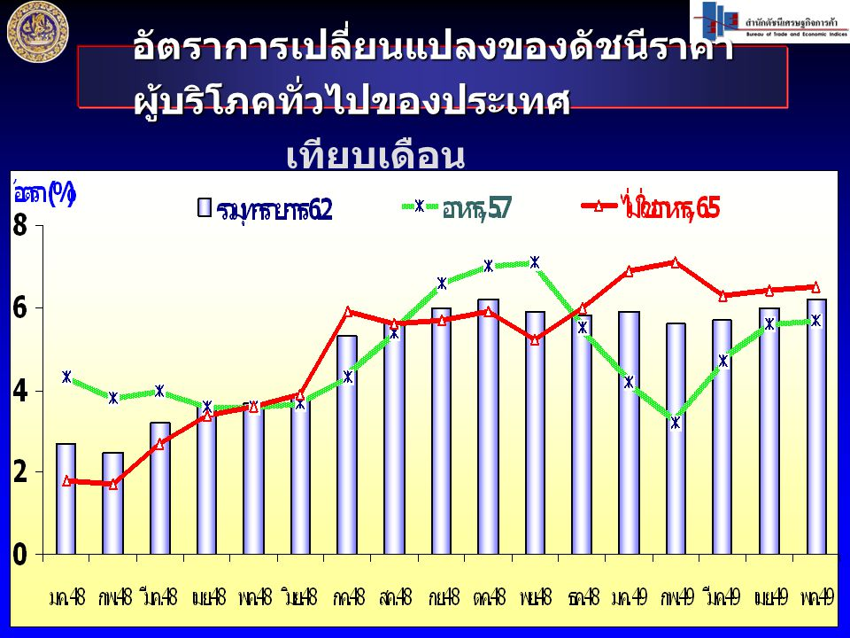 อัตราการเปลี่ยนแปลงของดัชนีราคา ผู้บริโภคทั่วไปของประเทศ เทียบเดือน เดียวกันปีก่อน