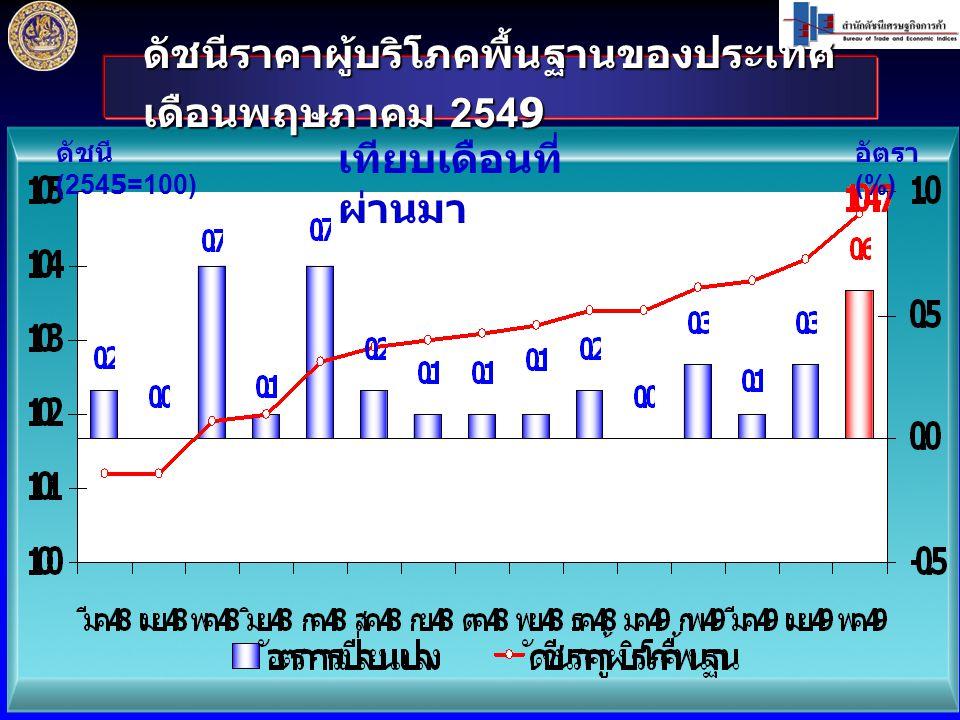 ดัชนีราคาผู้บริโภคพื้นฐานของประเทศ เดือนพฤษภาคม 2549 ดัชนี (2545=100) อัตรา (%) เทียบเดือนที่ ผ่านมา