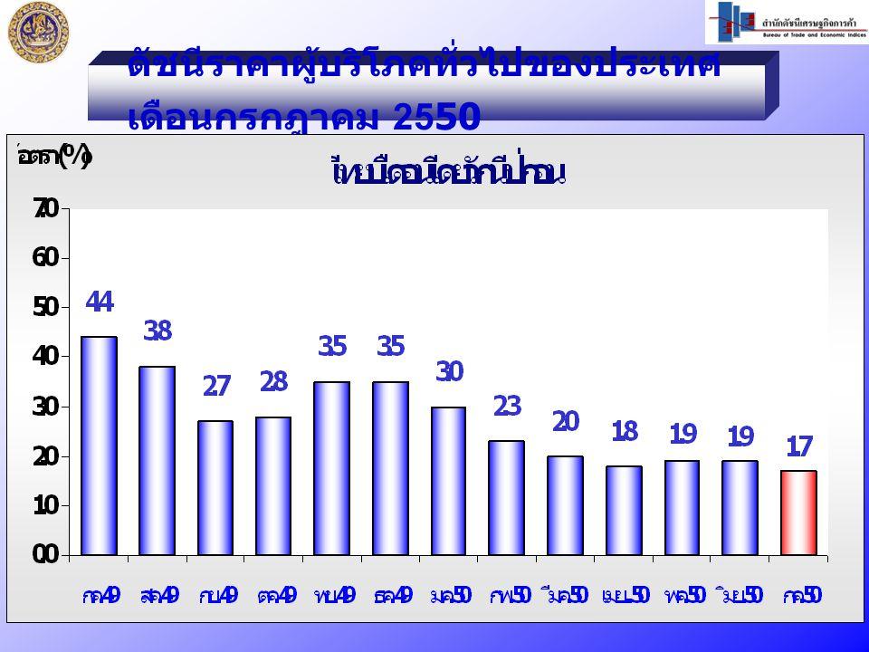 ดัชนีราคาผู้บริโภคทั่วไปของประเทศ เดือนกรกฎาคม 2550