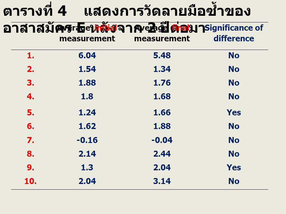 ตารางที่ 4 แสดงการวัดลายมือซ้ำของ อาสาสมัคร E หลังจาก 2 ปีต่อมา Average initial measurement Average final measurement Significance of difference 1.6.045.48No 2.1.541.34No 3.1.881.76No 4.1.81.68No 5.1.241.66Yes 6.1.621.88No 7.-0.16-0.04No 8.2.142.44No 9.1.32.04Yes 10.2.043.14No