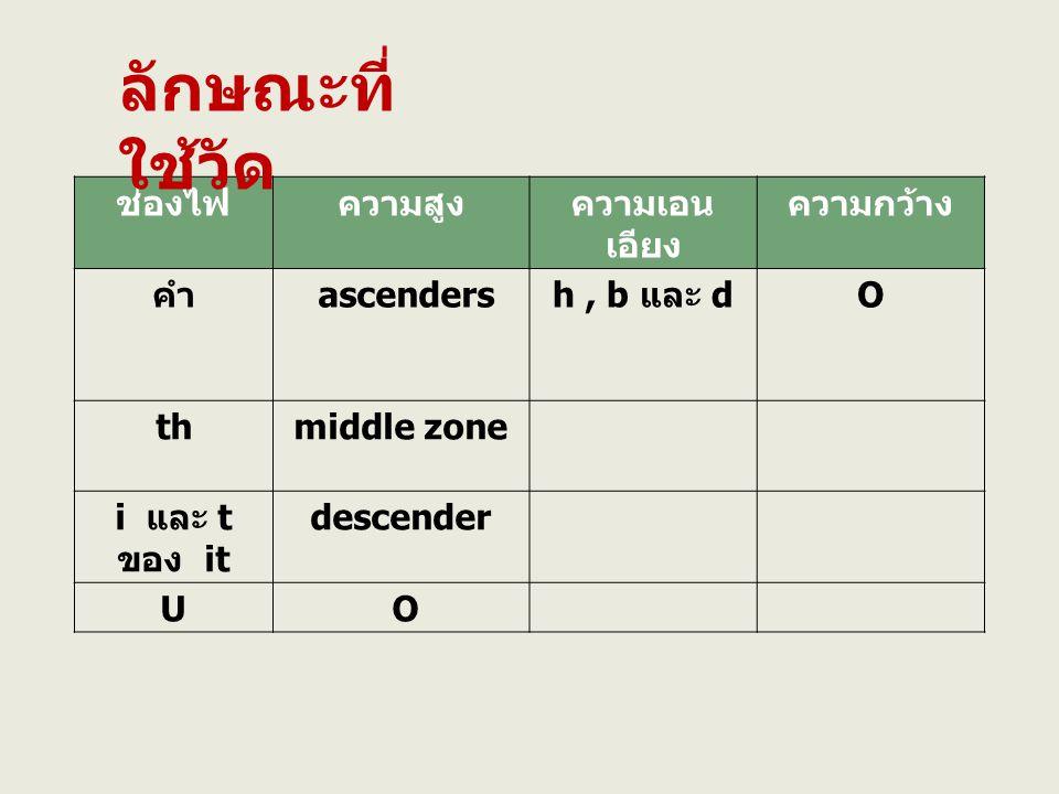 ช่องไฟความสูงความเอน เอียง ความกว้าง คำ ascenders h, b และ d O thmiddle zone i และ t ของ it descender U O ลักษณะที่ ใช้วัด