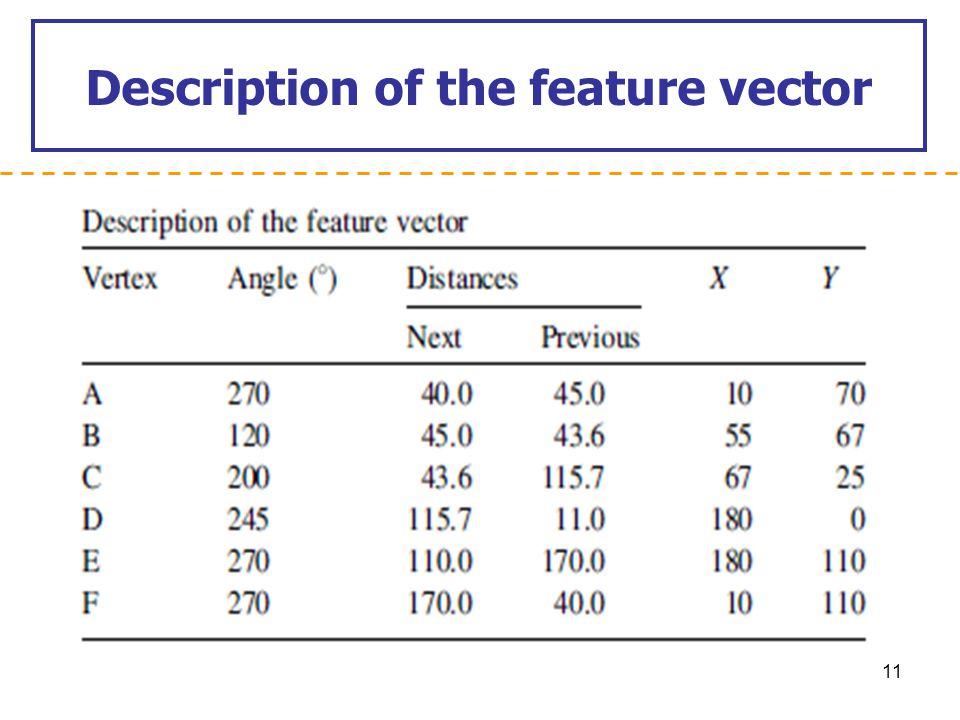 Description of the feature vector 11
