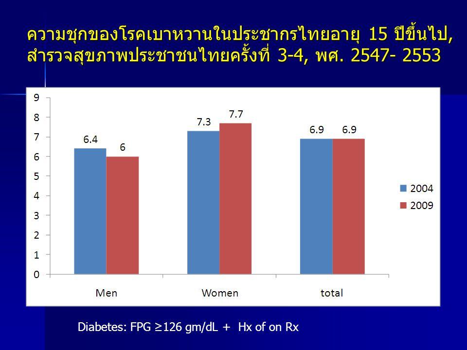 ความชุกของโรคเบาหวานในประชากรไทยอายุ 15 ปีขึ้นไป, สำรวจสุขภาพประชาชนไทยครั้งที่ 3-4, พศ. 2547- 2553 Diabetes: FPG ≥126 gm/dL + Hx of on Rx