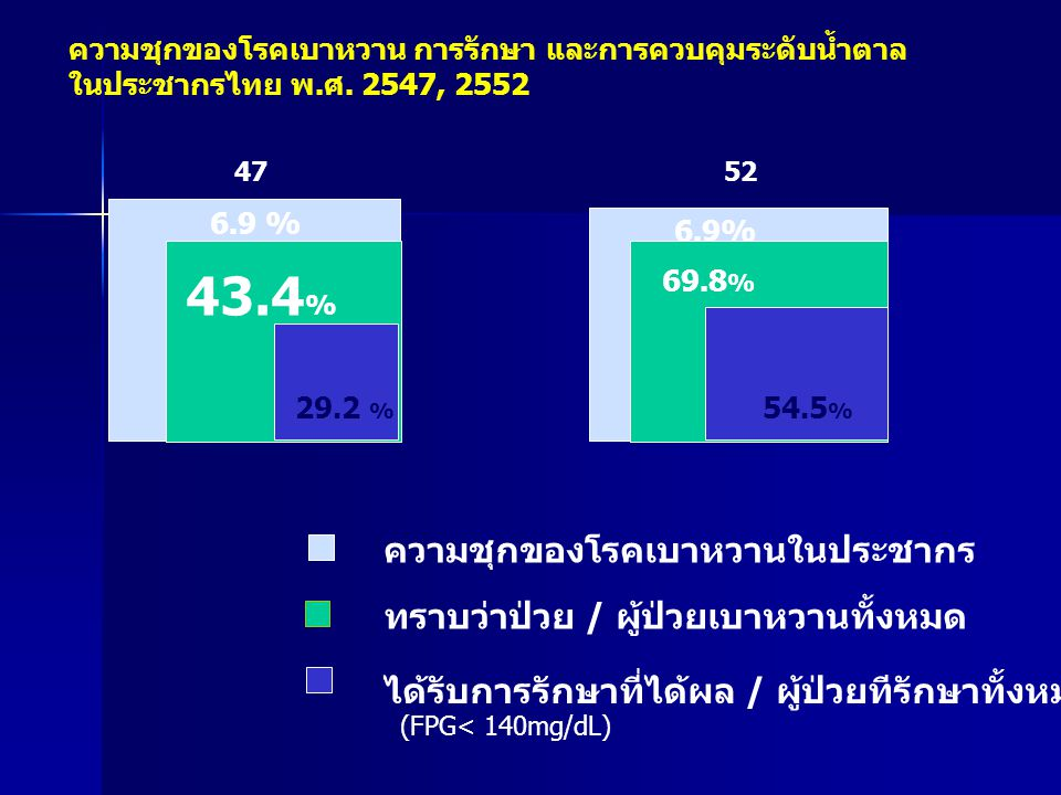 ความชุกของโรคเบาหวาน การรักษา และการควบคุมระดับน้ำตาล ในประชากรไทย พ.ศ. 2547, 2552 2547 6.9 % 43.4 % 29.2 % ความชุกของโรคเบาหวานในประชากร ทราบว่าป่วย