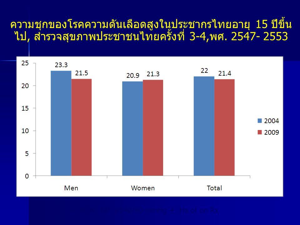 ความชุกของโรคความดันเลือดสูงในประชากรไทยอายุ 15 ปีขึ้น ไป, สำรวจสุขภาพประชาชนไทยครั้งที่ 3-4,พศ. 2547- 2553 Hypertension: BP ≥140/90 mmHg + Hx of on R