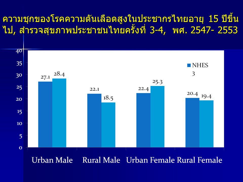 ความชุกของโรคความดันเลือดสูงในประชากรไทยอายุ 15 ปีขึ้น ไป, สำรวจสุขภาพประชาชนไทยครั้งที่ 3-4, พศ. 2547- 2553 %