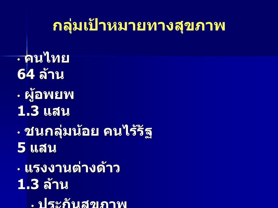 กลุ่มเป้าหมายทางสุขภาพ คนไทย 64 ล้าน คนไทย 64 ล้าน ผู้อพยพ 1.3 แสน ผู้อพยพ 1.3 แสน ชนกลุ่มน้อย คนไร้รัฐ 5 แสน ชนกลุ่มน้อย คนไร้รัฐ 5 แสน แรงงานต่างด้า