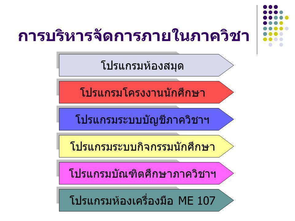 การบริหารจัดการภายในภาควิชา โปรแกรมห้องสมุด โปรแกรมโครงงานนักศึกษา โปรแกรมระบบบัญชีภาควิชาฯ โปรแกรมระบบกิจกรรมนักศึกษา โปรแกรมบัณฑิตศึกษาภาควิชาฯ โปรแ