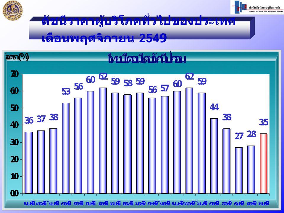 ดัชนีราคาผู้บริโภคทั่วไปของประเทศ เดือนพฤศจิกายน 2549