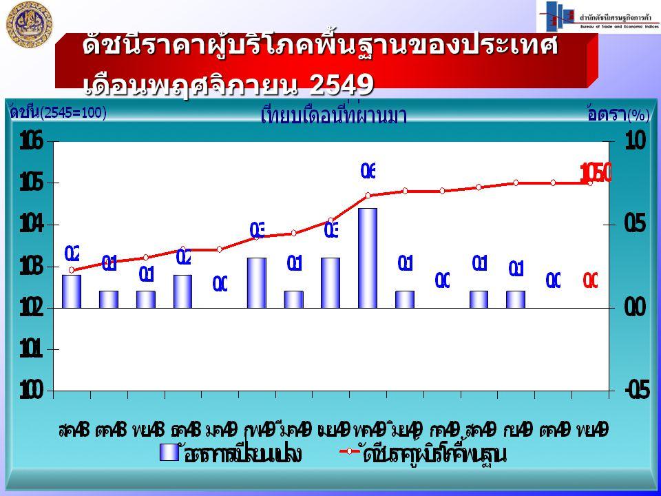 ดัชนีราคาผู้บริโภคพื้นฐานของประเทศ เดือนพฤศจิกายน 2549
