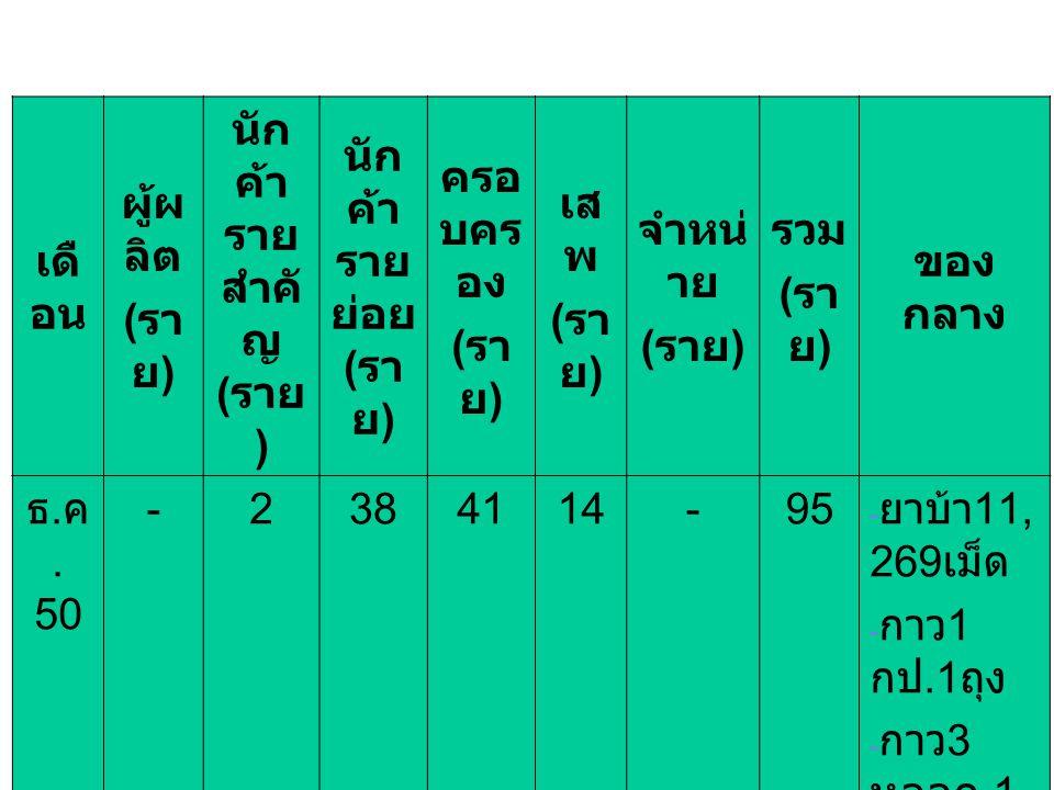 เดื อน ผู้ผ ลิต ( รา ย ) นัก ค้า ราย สำคั ญ ( ราย ) นัก ค้า ราย ย่อย ( รา ย ) ครอ บคร อง ( รา ย ) เส พ ( รา ย ) จำหน่ าย ( ราย ) รวม ( รา ย ) ของ กลาง ธ.