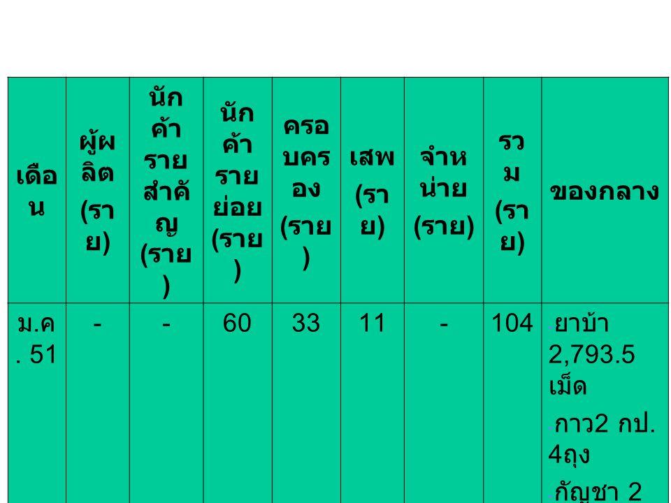 เดือ น ผู้ผ ลิต ( รา ย ) นัก ค้า ราย สำคั ญ ( ราย ) นัก ค้า ราย ย่อย ( ราย ) ครอ บคร อง ( ราย ) เสพ ( รา ย ) จำห น่าย ( ราย ) รว ม ( รา ย ) ของกลาง ม.
