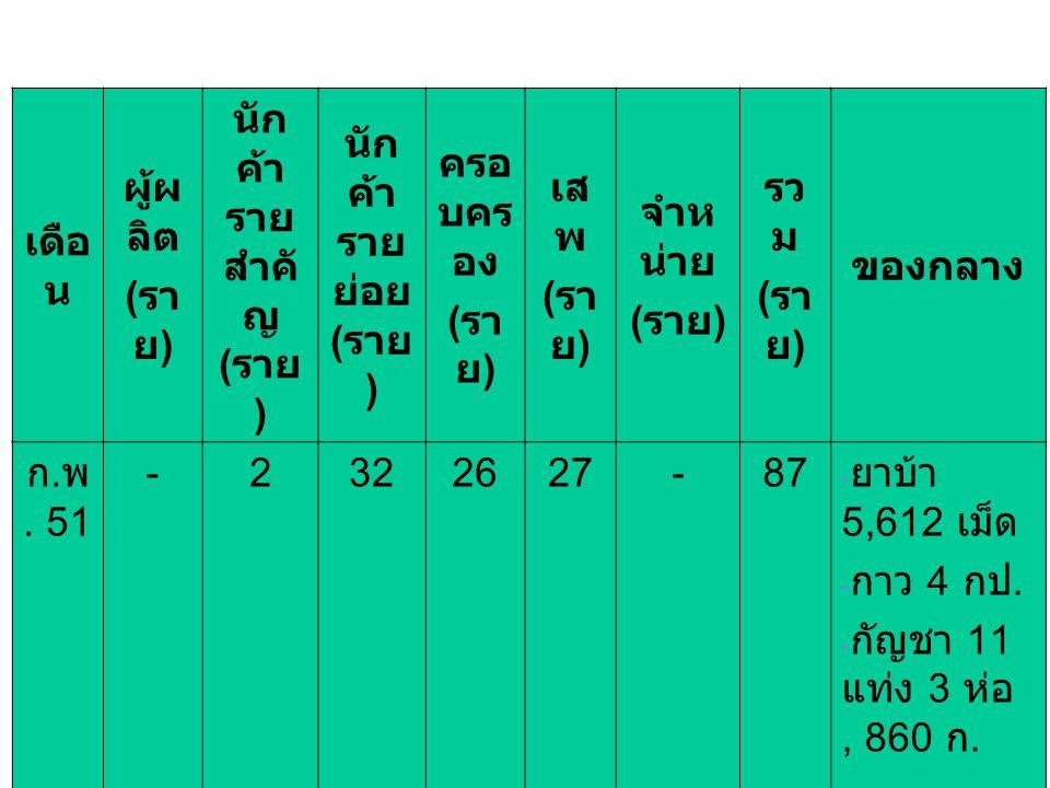 เดือ น ผู้ผ ลิต ( รา ย ) นัก ค้า ราย สำคั ญ ( ราย ) นัก ค้า ราย ย่อย ( ราย ) ครอ บคร อง ( รา ย ) เส พ ( รา ย ) จำห น่าย ( ราย ) รว ม ( รา ย ) ของกลาง ก.