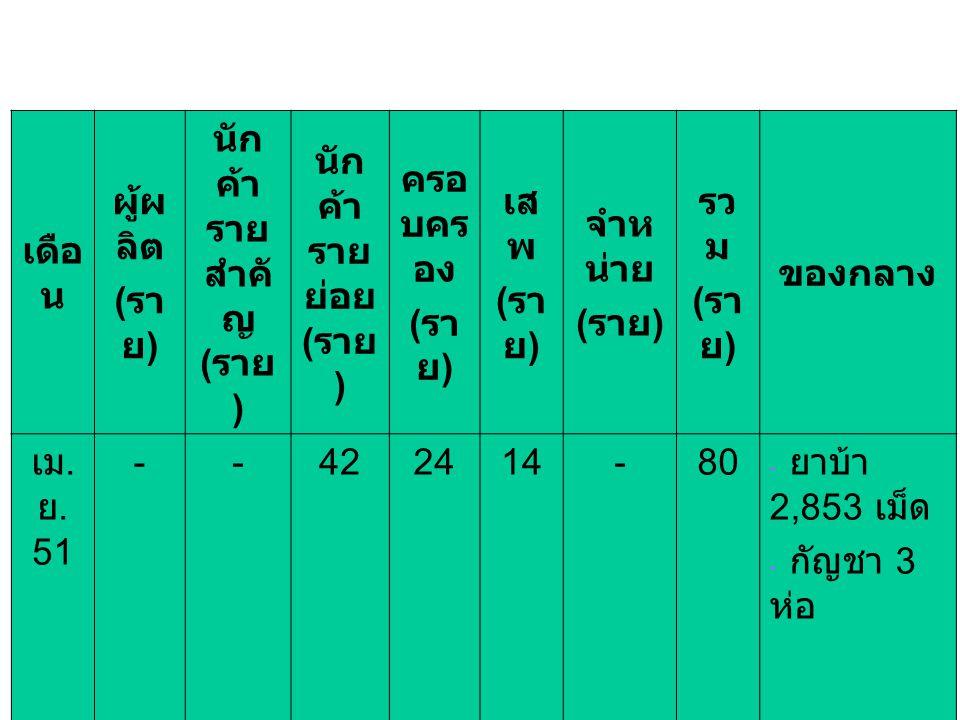 เดือ น ผู้ผ ลิต ( รา ย ) นัก ค้า ราย สำคั ญ ( ราย ) นัก ค้า ราย ย่อย ( ราย ) ครอ บคร อง ( รา ย ) เส พ ( รา ย ) จำห น่าย ( ราย ) รว ม ( รา ย ) ของกลาง เม.