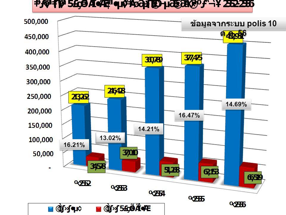 LOGO 16.21% 13.02% 14.21% 16.47% 14.69% ข้อมูลจากระบบ polis 10 ต. ค. 56