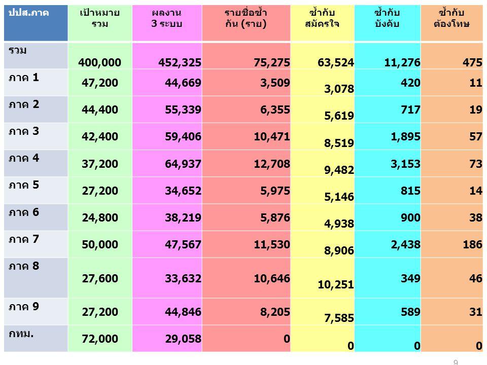 ปปส. ภาคเป้าหมาย รวม ผลงาน 3 ระบบ รายชื่อซ้ำ กัน ( ราย ) ซ้ำกับ สมัครใจ ซ้ำกับ บังคับ ซ้ำกับ ต้องโทษ รวม 400,000452,32575,27563,52411,276475 ภาค 1 47,