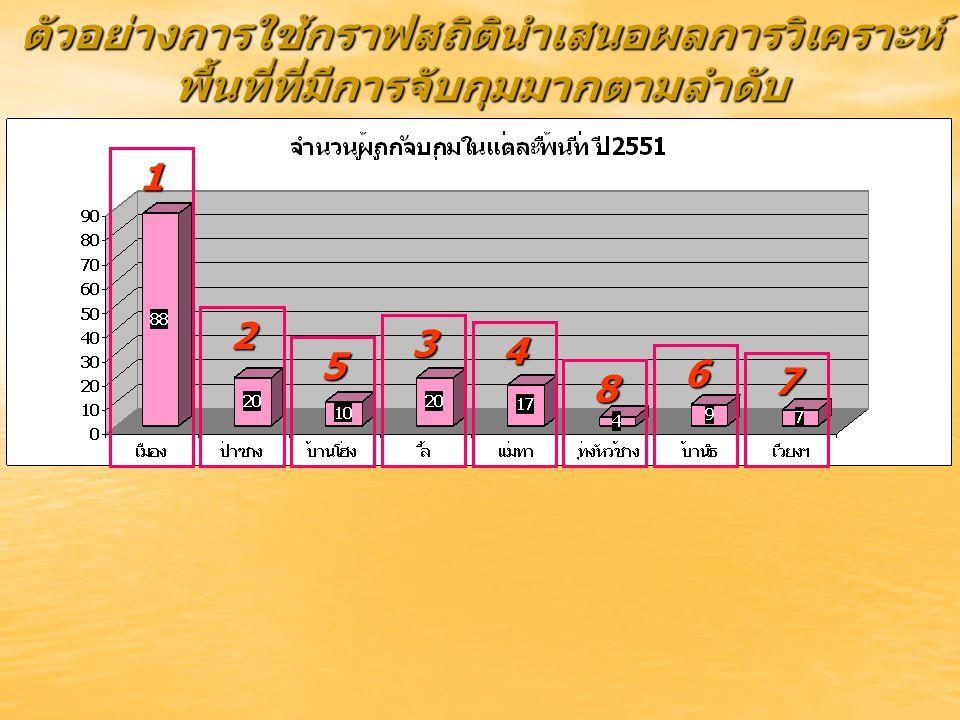 ตัวอย่างการใช้กราฟสถิตินำเสนอผลการวิเคราะห์ พื้นที่ที่มีการจับกุมมากตามลำดับ 1 2 3 4 5 6 7 8