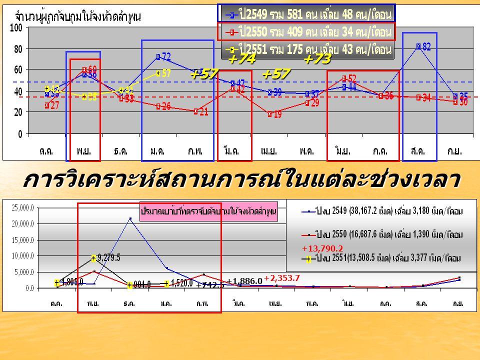 การวิเคราะห์สถานการณ์ในแต่ละช่วงเวลา +57 +74 +57 +73 +742.5 +1,886.0 +2,353.7 +13,790.2