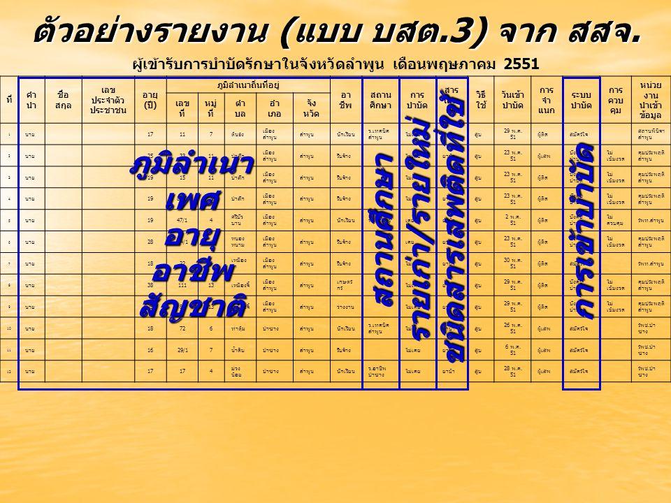 ตัวอย่างรายงาน (แบบ บสต.3) จาก สสจ. ผู้เข้ารับการบำบัดรักษาในจังหวัดลำพูน เดือนพฤษภาคม 2551 ที่ คำ นำ ชื่อ สกุล เลข ประจำตัว ประชาชน อายุ (ปี) ภูมิลำเ