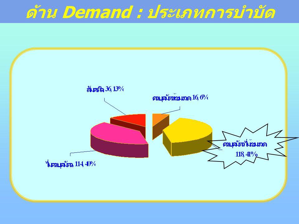 ด้าน Demand : ประเภทการบำบัด