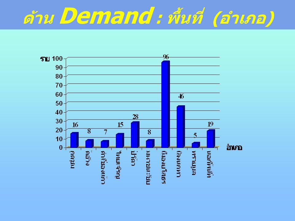 ด้าน Demand : พื้นที่ ( อำเภอ )