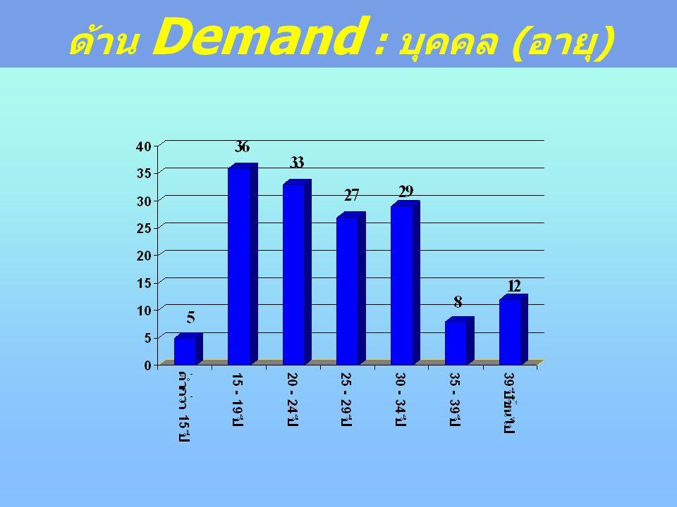 ด้าน Demand : บุคคล ( อายุ )