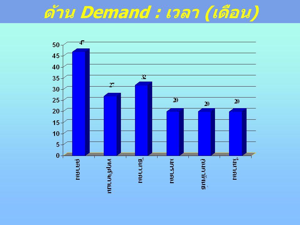ด้าน Demand : เวลา ( เดือน )