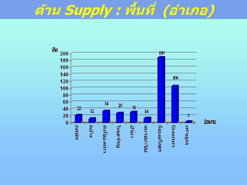 ด้าน Supply : พื้นที่ ( อำเภอ )