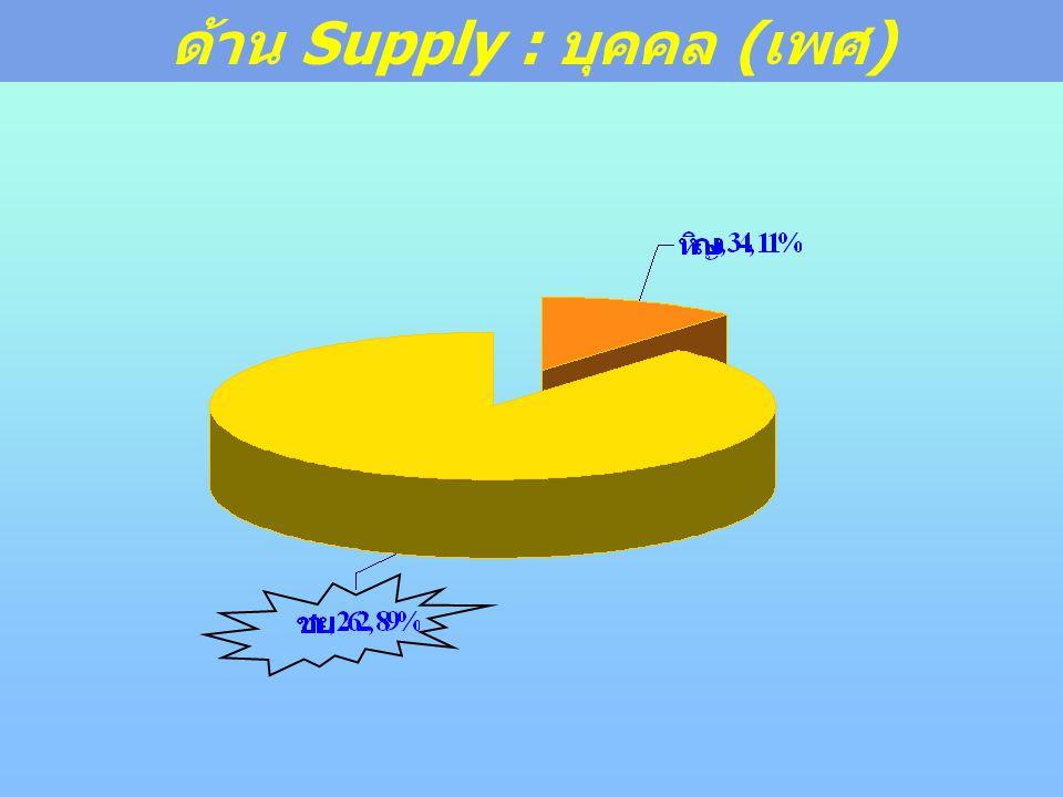 ด้าน Supply : บุคคล ( เพศ )