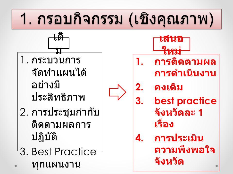 1. กระบวนการ จัดทำแผนได้ อย่างมี ประสิทธิภาพ 2. การประชุมกำกับ ติดตามผลการ ปฏิบัติ 3.Best Practice ทุกแผนงาน 1. กรอบกิจกรรม ( เชิงคุณภาพ ) เดิ ม เสนอ
