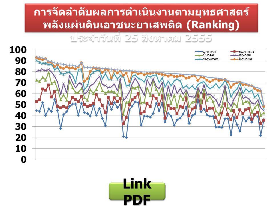 การจัดลำดับผลการดำเนินงานตามยุทธศาสตร์ พลังแผ่นดินเอาชนะยาเสพติด (Ranking) ประจำวันที่ 25 สิงหาคม 2555 Link PDF Link PDF