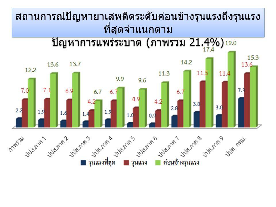 สถานการณ์ปัญหายาเสพติดระดับค่อนข้างรุนแรงถึงรุนแรงที่สุด จำแนกตามปัญหาการแพร่ระบาด 5 ลำดับจังหวัดสูงสุด จังหวัดมีปัญหา (%) เลย 56.3 สตูล 46.8 นครศรีธรรมราช 45.1 ปทุมธานี 43.7 กระบี่ 42.3 5 ลำดับจังหวัดต่ำสุด จังหวัดมีปัญหา (%) หนองคาย 4.4 ขอนแก่น 4.1 ศรีสะเกษ 2.5 สุรินทร์ 1.4 พะเยา 0