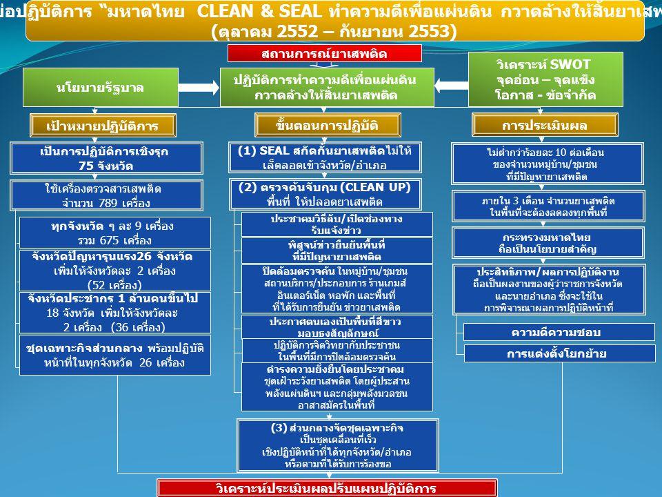 ผังย่อปฏิบัติการ มหาดไทย CLEAN & SEAL ทำความดีเพื่อแผ่นดิน กวาดล้างให้สิ้นยาเสพติด ( ตุลาคม 2552 – กันยายน 2553) วิเคราะห์ประเมินผลปรับแผนปฏิบัติการ สถานการณ์ยาเสพติด (2) ตรวจค้นจับกุม (CLEAN UP) พื้นที่ ให้ปลอดยาเสพติด ใช้เครื่องตรวจสารเสพติด จำนวน 789 เครื่อง ทุกจังหวัด ๆ ละ 9 เครื่อง รวม 675 เครื่อง จังหวัดปัญหารุนแรง 26 จังหวัด เพิ่มให้จังหวัดละ 2 เครื่อง (52 เครื่อง ) จังหวัดประชากร 1 ล้านคนขึ้นไป 18 จังหวัด เพิ่มให้จังหวัดละ 2 เครื่อง (36 เครื่อง ) ชุดเฉพาะกิจส่วนกลาง พร้อมปฏิบัติ หน้าที่ในทุกจังหวัด 26 เครื่อง ประชาคมวิธีลับ / เปิดช่องทาง รับแจ้งข่าว พิสูจน์ข่าวยืนยันพื้นที่ ที่มีปัญหายาเสพติด ปิดล้อมตรวจค้น ในหมู่บ้าน / ชุมชน สถานบริการ / ประกอบการ ร้านเกมส์ อินเตอร์เน็ต หอพัก และพื้นที่ ที่ได้รับการยืนยัน ข่าวยาเสพติด ประกาศตนเองเป็นพื้นที่สีขาว มอบธงสัญลักษณ์ ดำรงความยั่งยืนโดยประชาคม ชุดเฝ้าระวังยาเสพติด โดยผู้ประสาน พลังแผ่นดินฯ และกลุ่มพลังมวลชน อาสาสมัครในพื้นที่ ประสิทธิภาพ / ผลการปฏิบัติงาน ถือเป็นผลงานของผู้ว่าราชการจังหวัด และนายอำเภอ ซึ่งจะใช้ใน การพิจารณาผลการปฏิบัติหน้าที่ ความดีความชอบ การแต่งตั้งโยกย้าย (3) ส่วนกลางจัดชุดเฉพาะกิจ เป็นชุดเคลื่อนที่เร็ว เชิงปฏิบัติหน้าที่ได้ทุกจังหวัด / อำเภอ หรือตามที่ได้รับการร้องขอ นโยบายรัฐบาล วิเคราะห์ SWOT จุดอ่อน – จุดแข็ง โอกาส - ข้อจำกัด เป็นการปฏิบัติการเชิงรุก 75 จังหวัด (1) SEAL สกัดกั้นยาเสพติดไม่ให้ เล็ดลอดเข้าจังหวัด / อำเภอ ขั้นตอนการปฏิบัติ เป้าหมายปฏิบัติการ การประเมินผล ภายใน 3 เดือน จำนวนยาเสพติด ในพื้นที่จะต้องลดลงทุกพื้นที่ ไม่ต่ำกว่าร้อยละ 10 ต่อเดือน ของจำนวนหมู่บ้าน / ชุมชน ที่มีปัญหายาเสพติด ปฏิบัติการทำความดีเพื่อแผ่นดิน กวาดล้างให้สิ้นยาเสพติด กระทรวงมหาดไทย ถือเป็นนโยบายสำคัญ ปฏิบัติการจิตวิทยากับประชาชน ในพื้นที่มีการปิดล้อมตรวจค้น