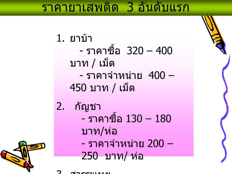 ราคายาเสพติด 3 อันดับแรก 1. ยาบ้า - ราคาซื้อ 320 – 400 บาท / เม็ด - ราคาจำหน่าย 400 – 450 บาท / เม็ด 2. กัญชา - ราคาซื้อ 130 – 180 บาท / ห่อ - ราคาจำห