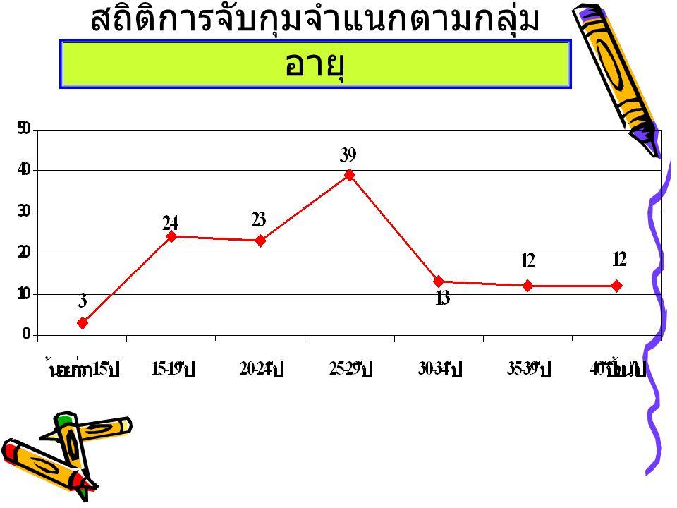 สถิติผู้เข้ารับการบำบัด รายอำเภอ ห้วง เดือนกุมภาพันธ์ 2551