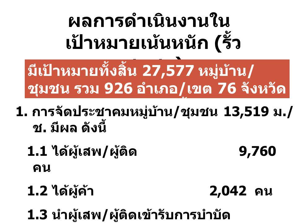 ผลการดำเนินงานใน เป้าหมายเน้นหนัก ( รั้ว ชุมชน ) มีเป้าหมายทั้งสิ้น 27,577 หมู่บ้าน / ชุมชน รวม 926 อำเภอ / เขต 76 จังหวัด โดยมีผลดำเนินงาน ดังนี้ 1.
