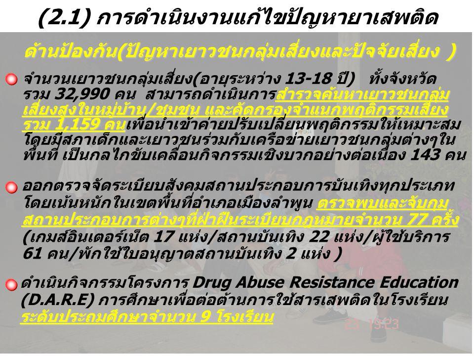 สถานการณ์ยาเสพติดระดับตำบล ของอำเภอเมืองลำพูน 7 2 1 25 6 56 65 18 8 11 775 1) ต.บ้านกลาง สถานที่จับกุม: ที่พักเชิงพาณิชย์ 52% ถนน 25% ร้านค้า 9% 2) ต.