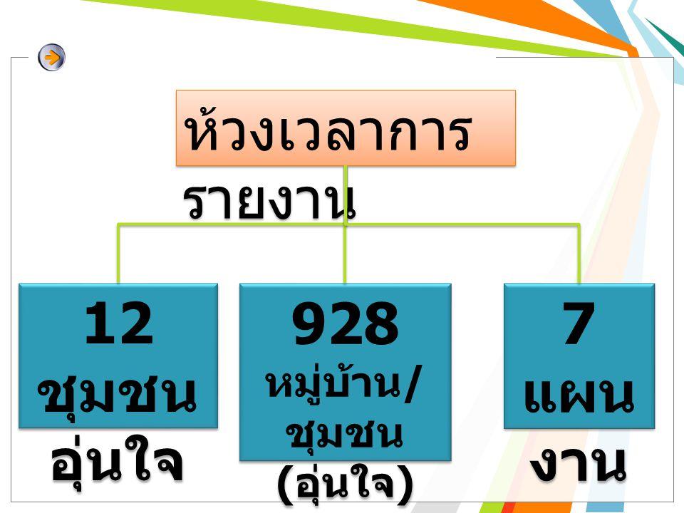 ห้วงเวลาการ รายงาน 12 ชุมชน อุ่นใจ 12 ชุมชน อุ่นใจ 928 หมู่บ้าน / ชุมชน ( อุ่นใจ ) 928 หมู่บ้าน / ชุมชน ( อุ่นใจ ) 7 แผน งาน