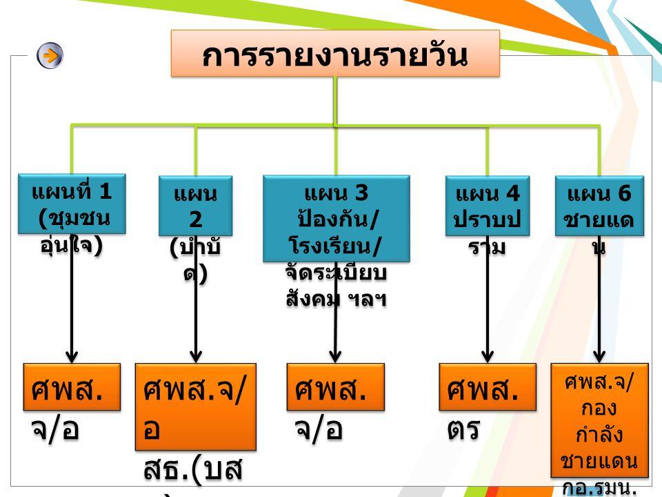 การรายงานรายวัน แผนที่ 1 ( ชุมชน อุ่นใจ ) แผนที่ 1 ( ชุมชน อุ่นใจ ) แผน 2 ( บำบั ด ) แผน 2 ( บำบั ด ) แผน 3 ป้องกัน / โรงเรียน / จัดระเบียบ สังคม ฯลฯ แผน 3 ป้องกัน / โรงเรียน / จัดระเบียบ สังคม ฯลฯ แผน 4 ปราบป ราม แผน 4 ปราบป ราม แผน 6 ชายแด น แผน 6 ชายแด น ศพส.
