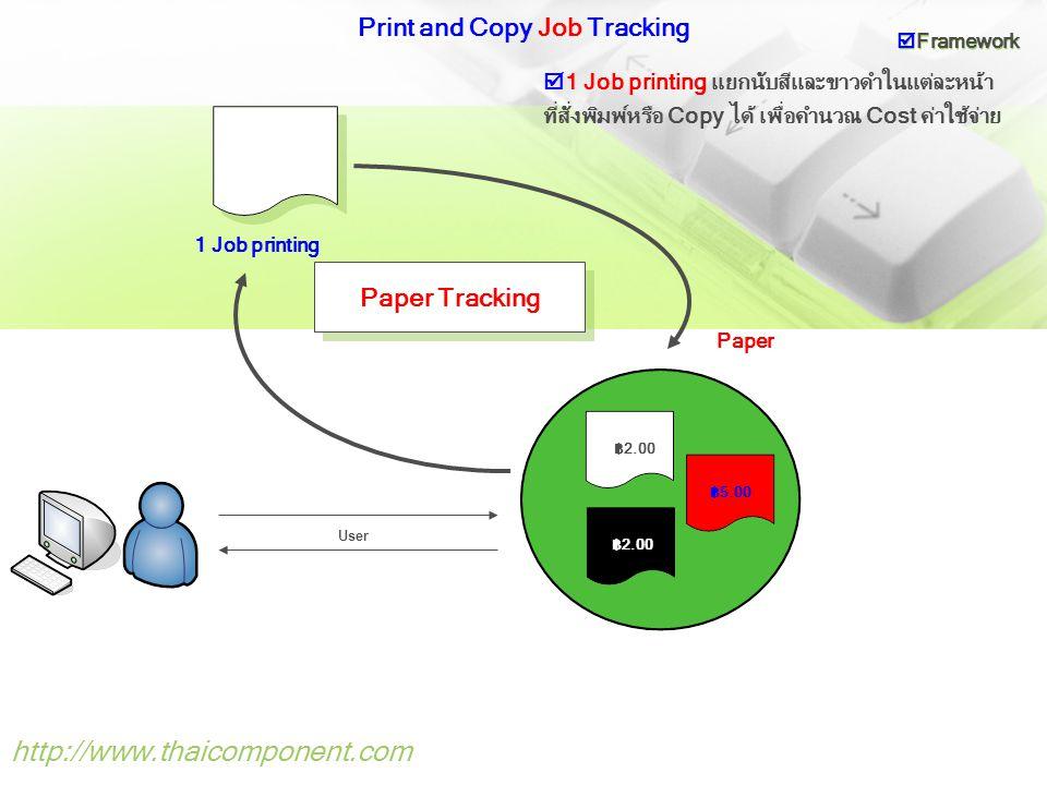 Print Server (Network Print Monitoring) http://www.thaicomponent.com Windows Print Server Network Print Monitor Monitor Network Printer ระยะไกล  Framework