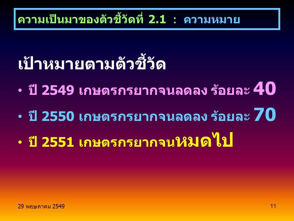 29 พฤษภาคม 2549 11 เป้าหมายตามตัวชี้วัด ปี 2549 เกษตรกรยากจนลดลง ร้อยละ 40 ปี 2550 เกษตรกรยากจนลดลง ร้อยละ 70 ปี 2551 เกษตรกรยากจน หมดไป ความเป็นมาของตัวชี้วัดที่ 2.1 : ความหมาย