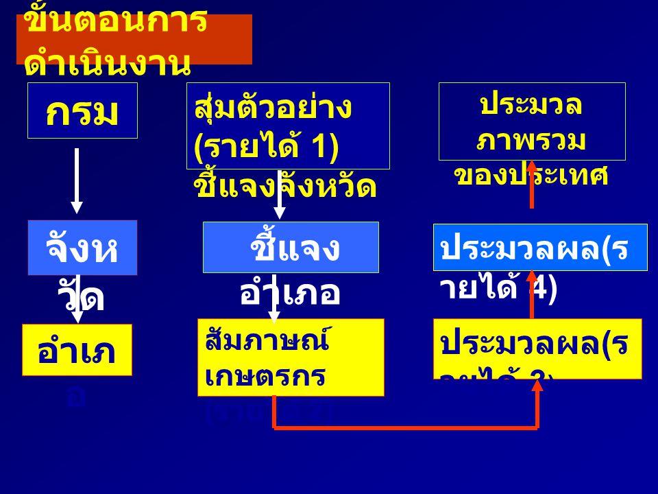 ขั้นตอนการ ดำเนินงาน กรม จังห วัด อำเภ อ สุ่มตัวอย่าง ( รายได้ 1) ชี้แจงจังหวัด ชี้แจง อำเภอ สัมภาษณ์ เกษตรกร ( รายได้ 2) ประมวล ภาพรวม ของประเทศ ประม